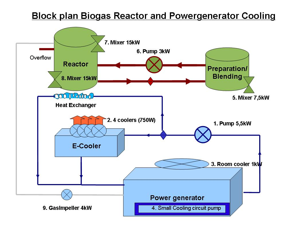 Biofuel Powerplant Scheme