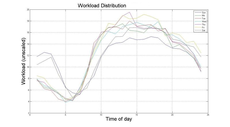 Hourly Workload during a Week
